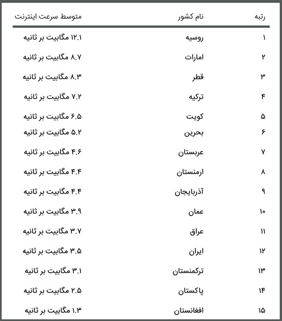 رتبه خجالتآور اینترنت ایران در خاورمیانه!