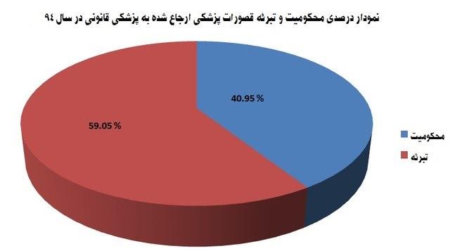 آمار منتشرنشده از قصورپزشکی+ نمودار