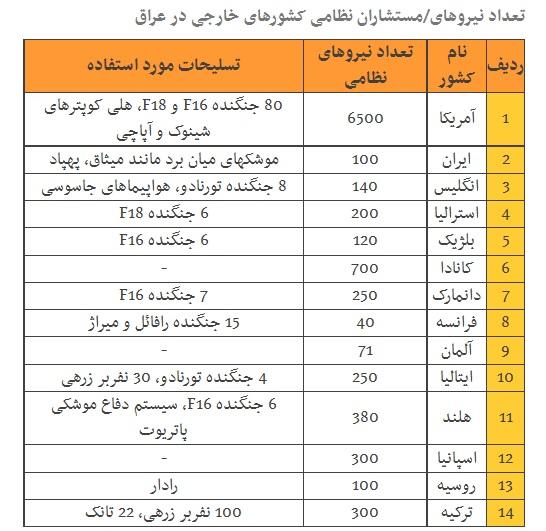کشورهای جهان چند نیروی نظامی در عراق دارند؟ +جدول