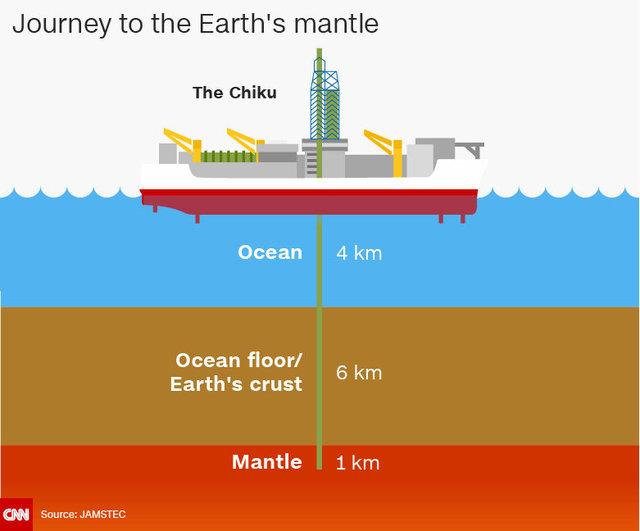 تلاش محققان ژاپنی برای رسیدن به گوشته زمین